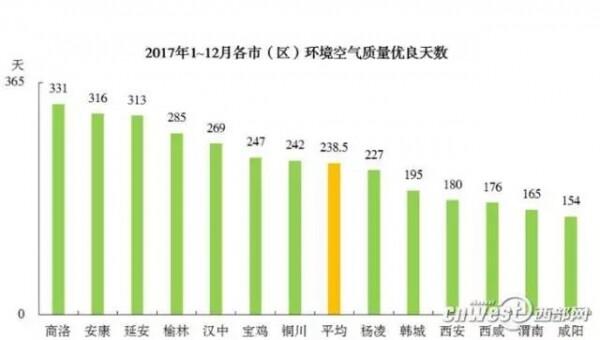陕西:今年夏季涉及VOCs的行业将实行错峰生产